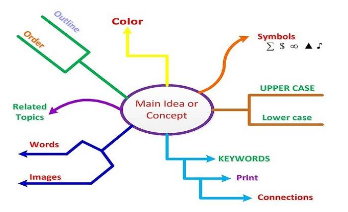 Taking a look into the details of mind map